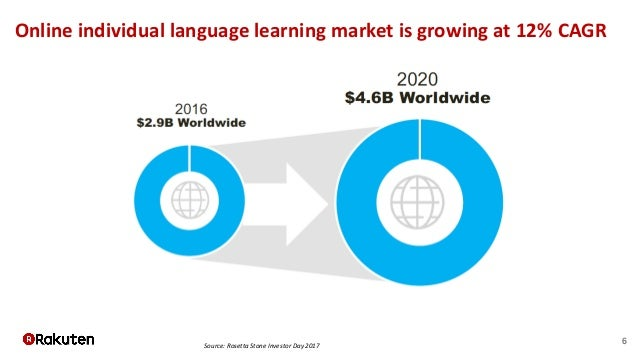 6 Online individual language learning market is growing at 12% CAGR Source: Rosetta Stone Investor Day 2017