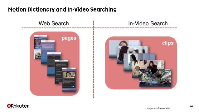 60 clips pages Web Search In-Video Search * Images from Rakuten VIKI