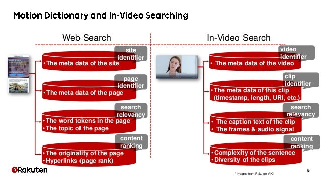 61 Web Search In-Video Search •The meta data of the site •The meta data of the page •The word tokens in the page •The topi...