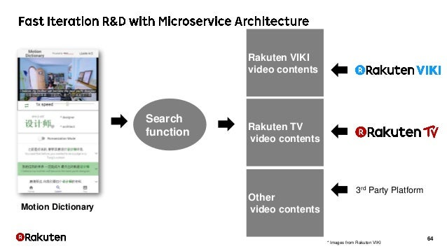 64 Rakuten TV video contents Other video contents Rakuten VIKI video contents Search function 3rd Party Platform Motion Di...