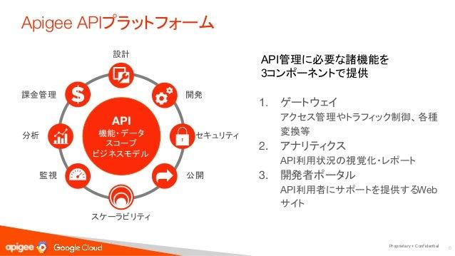 Proprietary + Confidential デジタルバリューチェーン API利用者(開 発者) API API提供者アプリ サービス エンドユーザ (顧客)