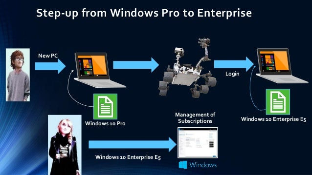 Windows 10 Autopilot #BITPro User Group Event
