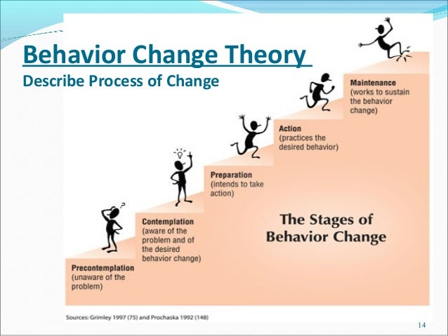 Behavior Change TheoryDescribe Process of Change                             14