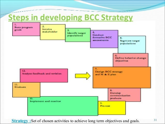 Steps in developing BCC StrategyStrategy :Set of chosen activities to achieve long term objectives and goals.   31