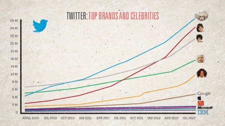 MANY CELEBS HAVE ADVANCED SOCIALENGAGEMENT STRATEGIES IN PLACE