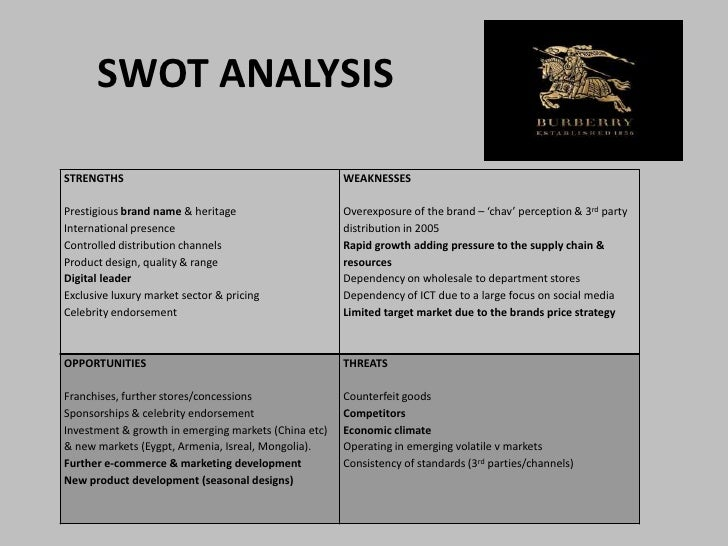 swot analysis for chanel brand Christian dior swot analysis, usp & competitors complete luxury lifestyle brand christian dior swot analysis chanel 2gucci 3burberry 4.