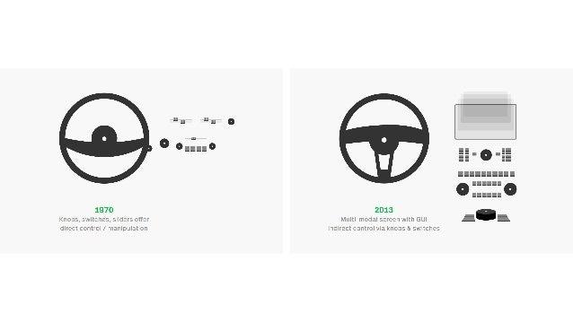 UI Design in aktuellen Fahrzeugen auf dem Markt Slide 2