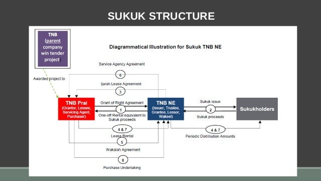 analysis of sukuk market Abstractthe objective of this article is to empirically investigate the structural, financial, developmental, institutional, and macroeconomic determinants of sukuk market development for a sample of 13 countries over the period 2001-2013.