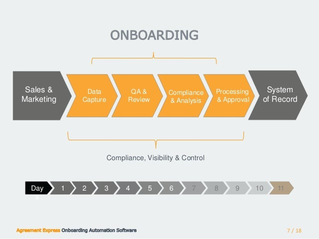 The Role Of Automated Onboarding In Winning And Keeping Clients