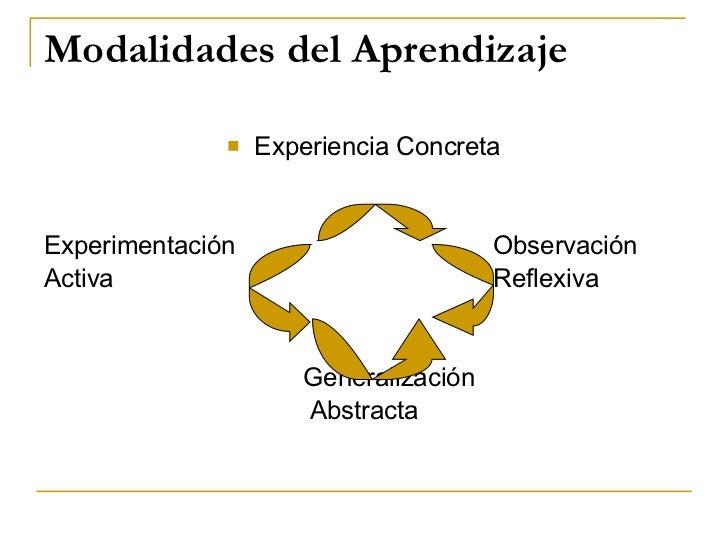 Modalidades del Aprendizaje <ul><li>Experiencia Concreta </li></ul><ul><li>Experimentación  Observación </li></ul><ul><li>...