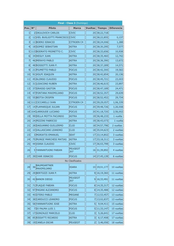 Final - Clase 3 (Domingo)  Pos. N°            Piloto               Marca      Vueltas Tiempo       Diferencia   1    2 OKU...