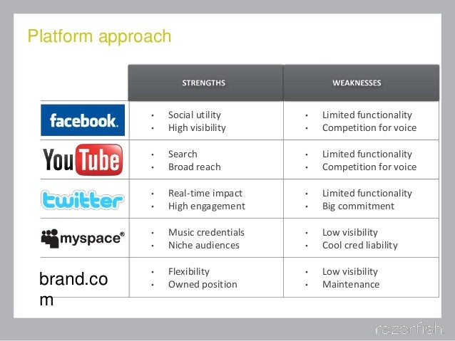Platform approach • Social utility • High visibility • Limited functionality • Competition for voice • Search • Broad reac...