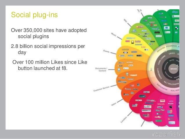 Social plug-ins Over 350,000 sites have adopted social plugins 2.8 billion social impressions per day Over 100 million Lik...
