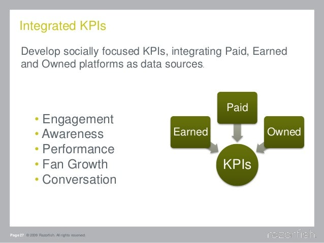 Integrated KPIs Page 27 © 2009 Razorfish. All rights reserved. KPIs Earned Paid Owned • Engagement • Awareness • Performan...