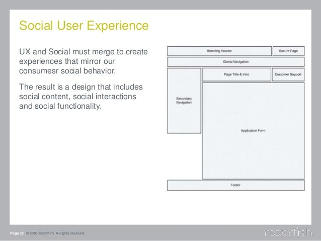 Social User Experience UX and Social must merge to create experiences that mirror our consumesr social behavior. The resul...