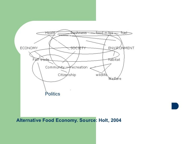 Alternative Food Economy. Source: Holt, 2004 Co-operatives as supporters of an alternative food economy in BC SSHRC-funded...