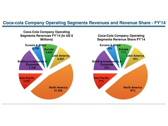 coca cola and large market size As is the case with most large and mature companies, coca-cola's  the total addressable market size for coca-cola in argentina  how coca cola uses.