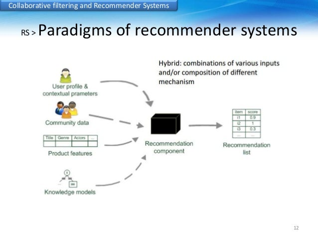 a collaborative filtering recommender system for Implementing your own recommender systems  systems are content-based and collaborative filtering  that don't have any ratings enter the system.