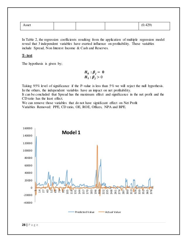 Independent variables ipo regression model initial return