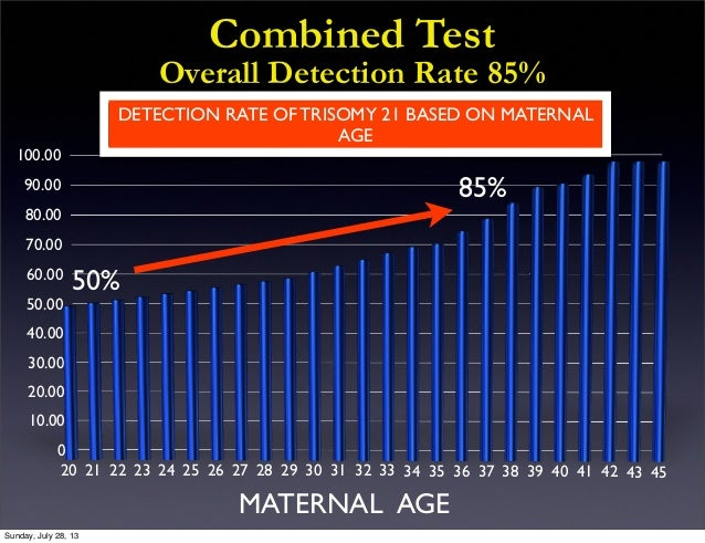 contemprary strategy for prenatal diagnosis