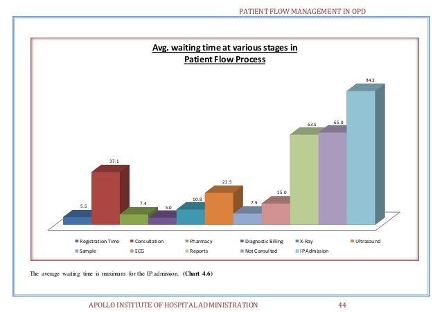 Patient flow management in opd 53 638gcb1411217915 admission 53 patient flow ccuart Image collections