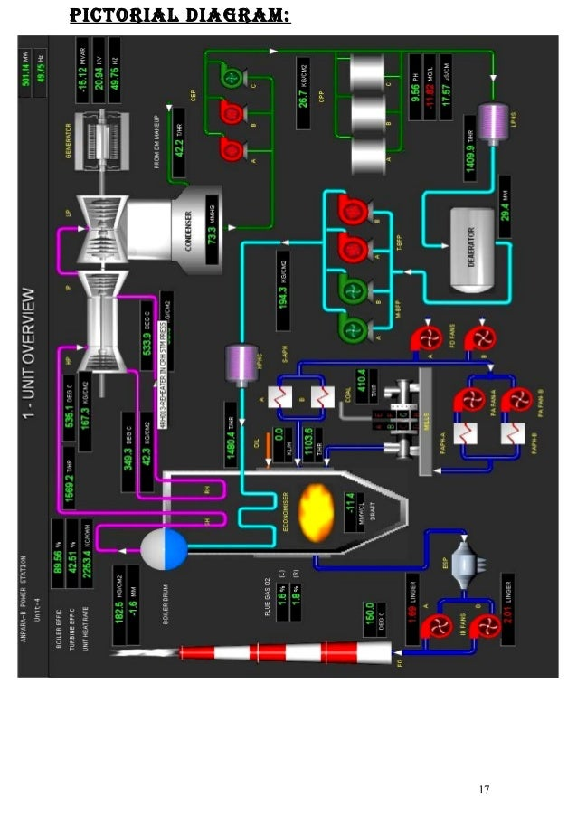 thermal power plant overview diagram thermal power plant in plant training  thermal power plant in plant training