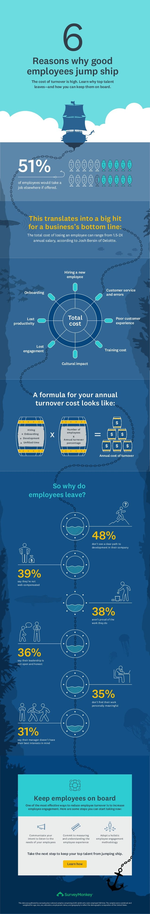 say they're not well-compensated The cost of turnover is high. Learn why top talent leaves—and how you can keep them on bo...