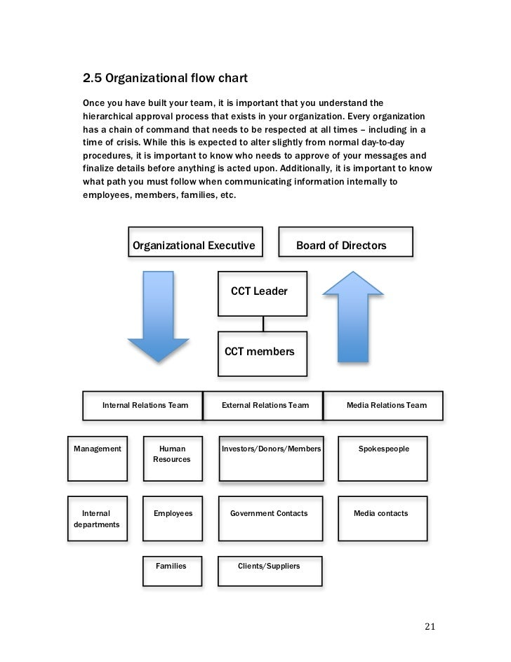major systems used in an organization essay The link between clear, logical organization and effective communication is powerful, both for the sender and the receiver for the writer, a well organized outline of information serves as a blue print for action it provides focus and direction as the writer composes the document, which helps.