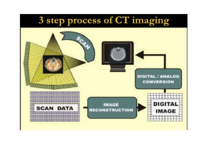 HOUNSFIELD UNITS• Related to composition & nature of tissue• Represent the density of tissue• Also called as CT NUMBER