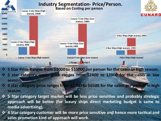 Cunard Line Ltd. Case Study