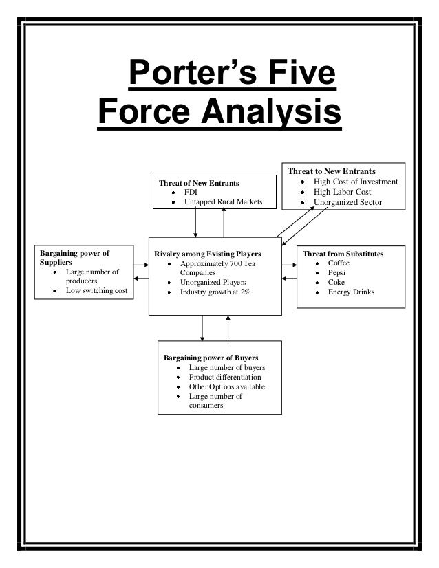 Porter's Five Forces Model of Dabur