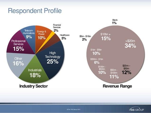 Tas industry study