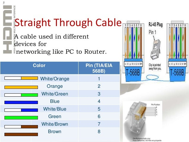 how to connect internet through cable