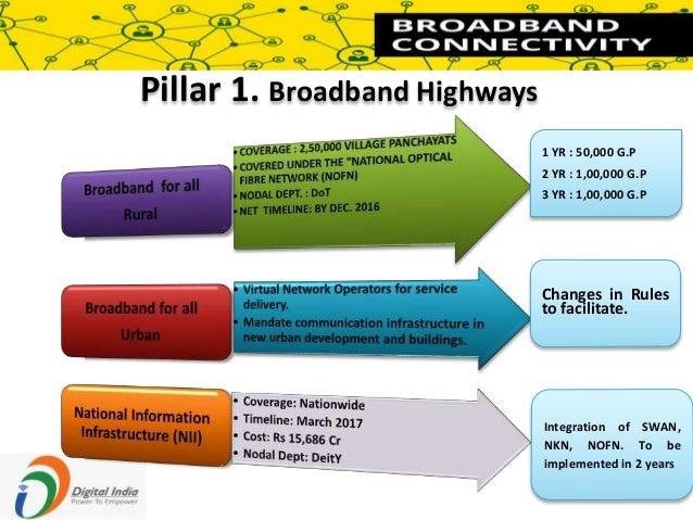 Broadband highways meaning in hindi