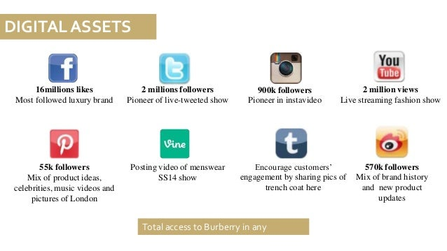 Brief Analysis on Digital Marketing Strategy of Burberry, Anthropolog…