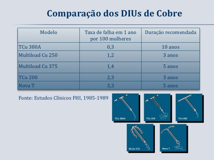 Comparação dos DIUs de Cobre          Modelo           Taxa de falha em 1 ano   Duração recomendada                       ...