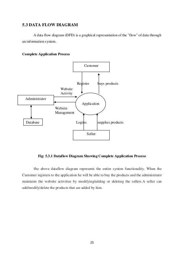 """25 5.3 DATA FLOW DIAGRAM A data flow diagram (DFD) is a graphical representation of the """"flow"""" of data through an informat..."""
