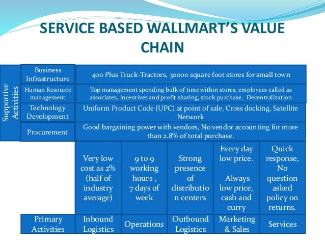 value chain analysis and traditional management accounting In the field of accounting, activity-based costing and traditional costing are two   and then assign these costs to products based on a cost-driver rate  value  chain  is strategic cost analysis the same as abc costin reply.