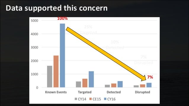 Data supported this concern 25% Targeted 7% 10% Detected 7% Disrupted 100%