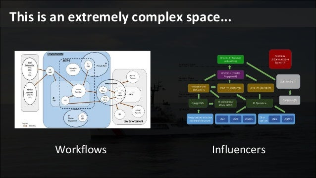 Workflows Influencers This is an extremely complex space...