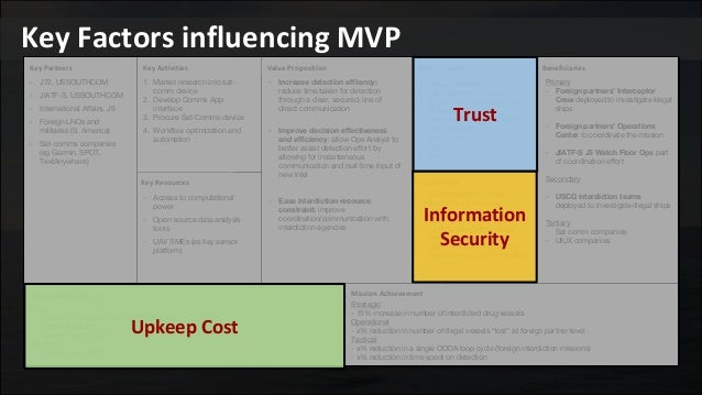 Key Factors influencing MVP BeneficiariesKey Activities Key Resources Key Partners Buy-In/Support Deployment Mission Achie...