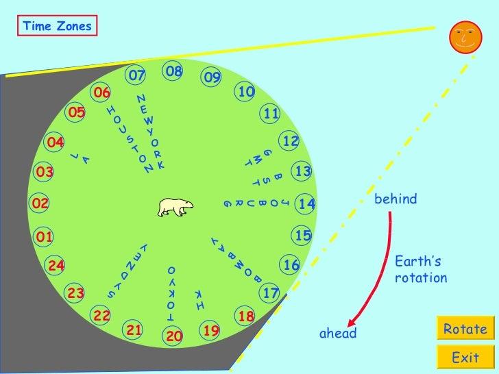 Time Zones Rotate Exit N E W Y O R K H O U S T O N L A G M T B S T J O B U R G B O M B A Y TOKYO HK S Y D N E Y 09 12 10 1...