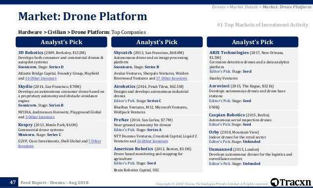 852264b3 Tracxn - Drones Startup Landscape