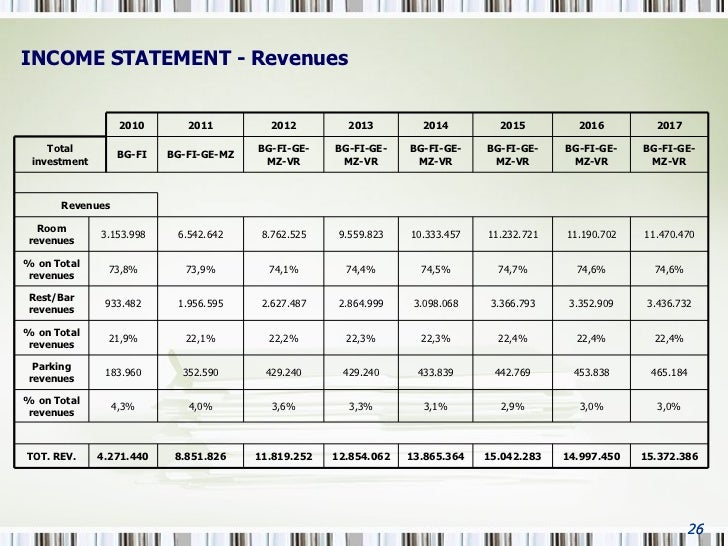 hotel profit and loss statement