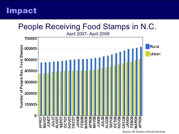 Food Stamps Office Rhode Island