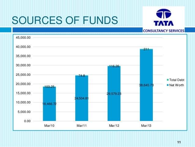 core values of tata group