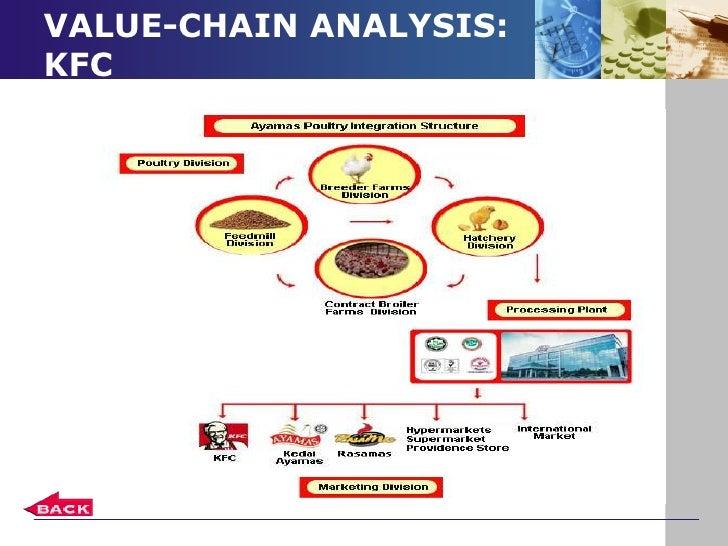 Resource based analysis of kfc