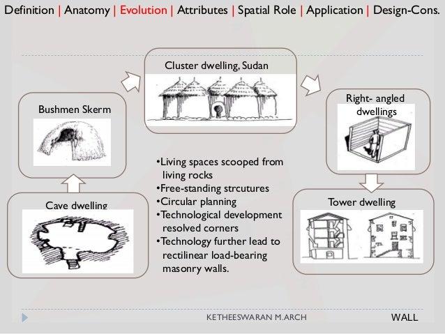 Definition   Anatomy   Evolution   Attributes   Spatial Role   Application   Design-Cons. Cave dwelling Bushmen Skerm Towe...