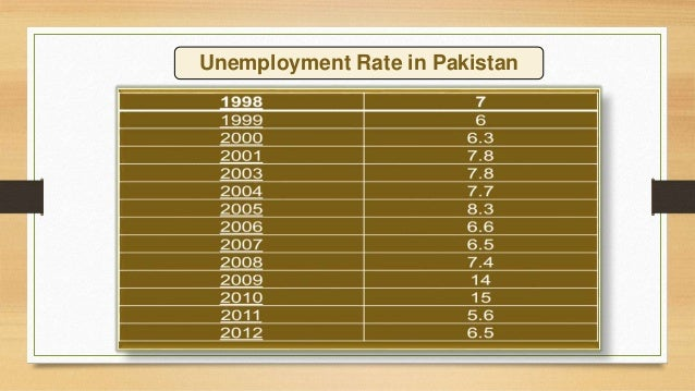 unemployment in pakistan 170 causes of unemployment among the educated youth in pakistan mian muhammad ahmad iqbal(1) shahid qayyum khaleek(2) (1)(2) mphil scholars, department of sociology, government college university faisalabad, pakistan.