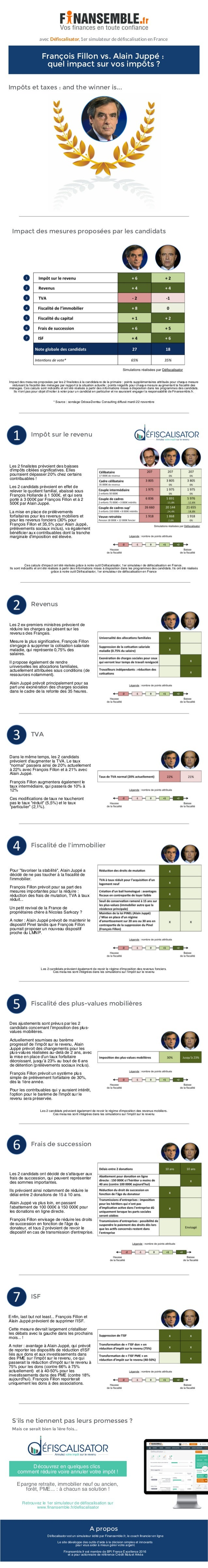 François Fillon vs. Alain Juppé : quel impact sur vos impôts ? Impôts et taxes : and the winner is... Défiscalisatoravec ,...